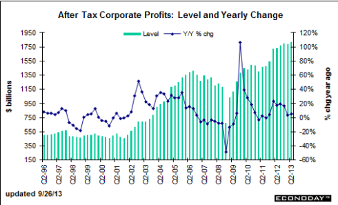 An Amazing View Of American Corporate Profits