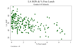 New Jersey Free Lunch and Value Added Scores