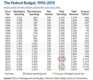 Budget Savings 2013