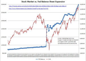 QE versus Stock Prices