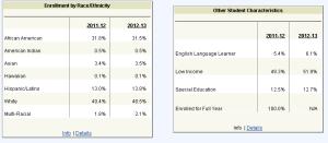 Delaware Student Statistics