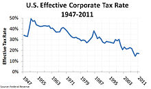 220px-US_Effective_Corporate_Tax_Rate_1947-2011_v2