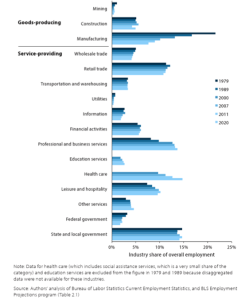 employment breakdown by industry