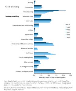 employment breakdown by industry