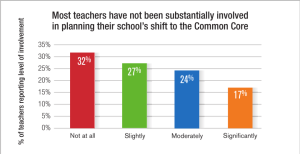 Teachers Blocked Out of Common Core