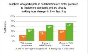 Teachers Need Collaboration