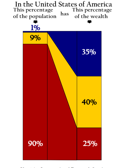 Distribution percents