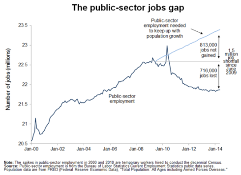 public-sector-jobs-gap