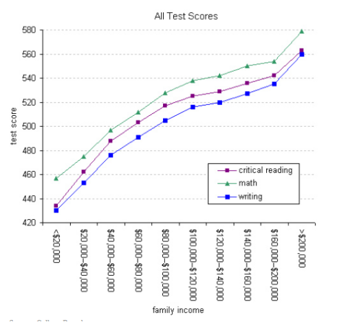 poverty and test scores