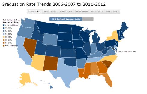 graduation rates 2006