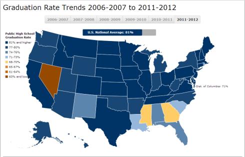 graduation rates 2012