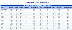 Student Enrollment 2015