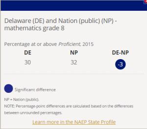 NAEP Delaware 8th Math
