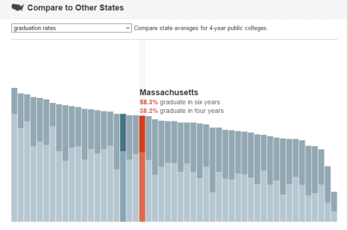 Massachusetts College Completion Rate