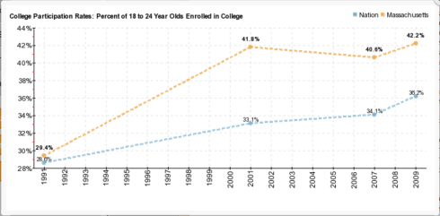 Massachusetts College Participation Rate