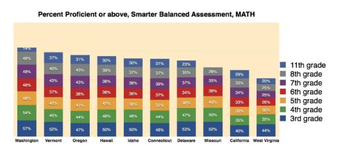 Smarter Comparison Math