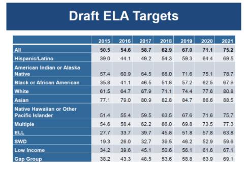 Draft ELA targets