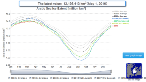 sea-ice-rates-of-loss-steepening_2016-05-01