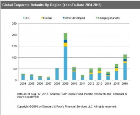 corporate defaults