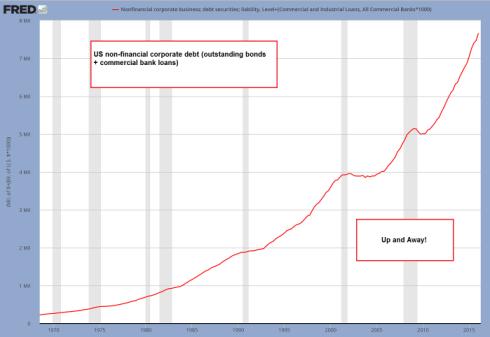 Debt Corporate