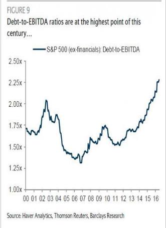 Debt to EBITDA