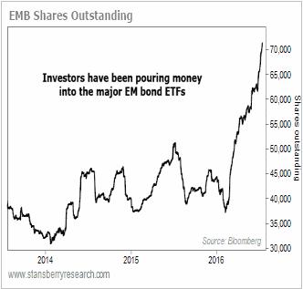 emerging markets 2016
