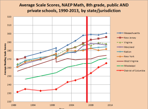 NAEP math over time