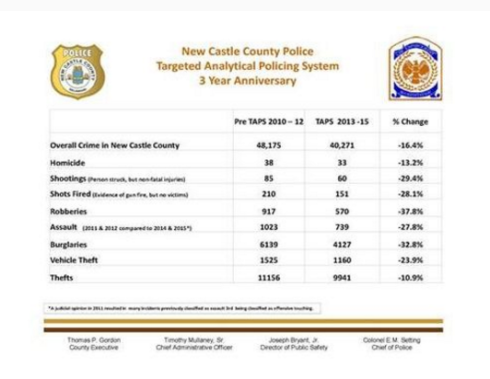 New Castle Co Crime Drops